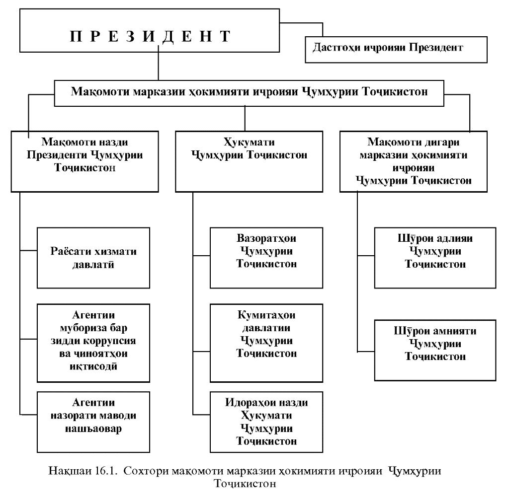 СОХТОРИХукумат-варианти асоси